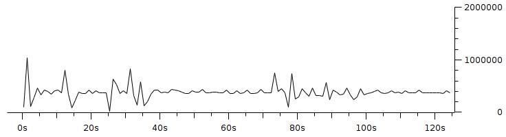 Gambar 3.17 Throughput dengan pengaturan resolusi 320x240 fps 1 bitrate 350Kbps.png