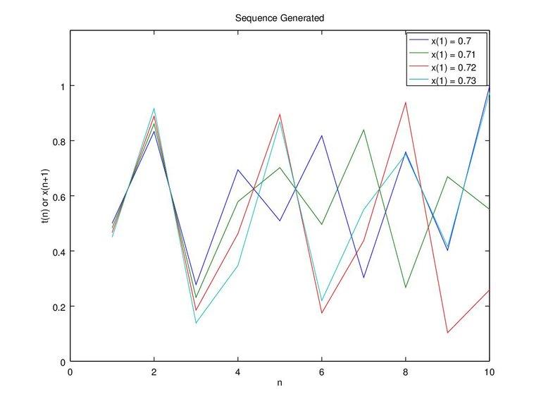 Figure 6b. x-0.7 0.71 0.72 0.73 and c-0.4 n-10.jpg