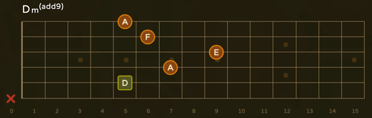 Calcopirita chords  Dm add9.png