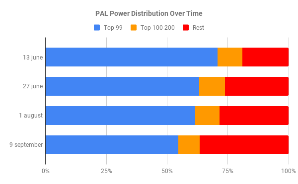 PAL Power Distribution Over Time.png