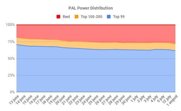 PAL Power Distribution long term.png
