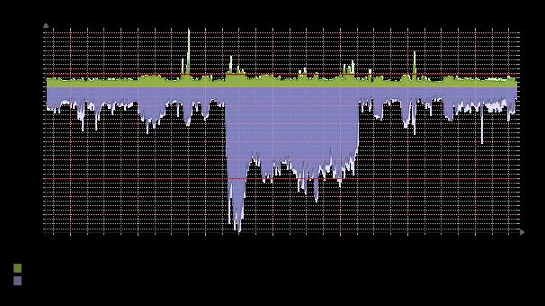 graphweekly_bandwidth318020 1.png
