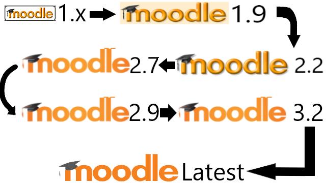 moodle upgrade path