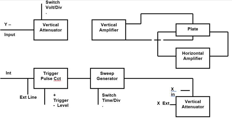 3.oscilloscope-diagram.PNG