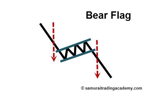 Bear Flag Price Pattern