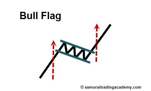 Bull Flag Price Pattern