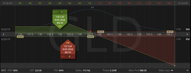 09. GLD Call Ratio Spread - down $3.62 - 16.08.2019.png