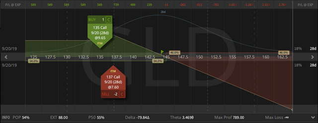 09. GLD Call Ratio Spread - down $4.63 - 23.08.2019.png