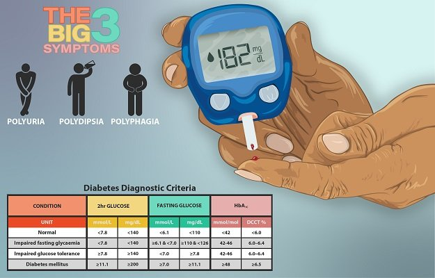 Depiction_of_a_home_test_for_diabetes,_test_results,_and_the_'big_3'_symptoms_of_diabetes 4.0.jpg